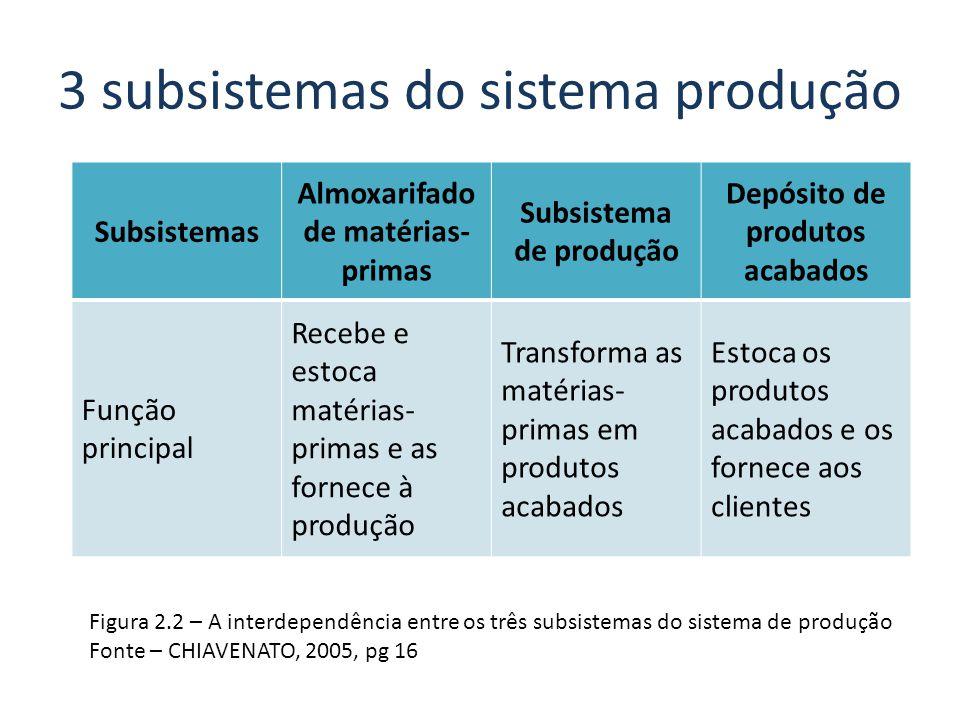 3 subsistemas do sistema produção Subsistemas Almoxarifado de matérias- primas Subsistema de produção Depósito de produtos acabados Função principal R