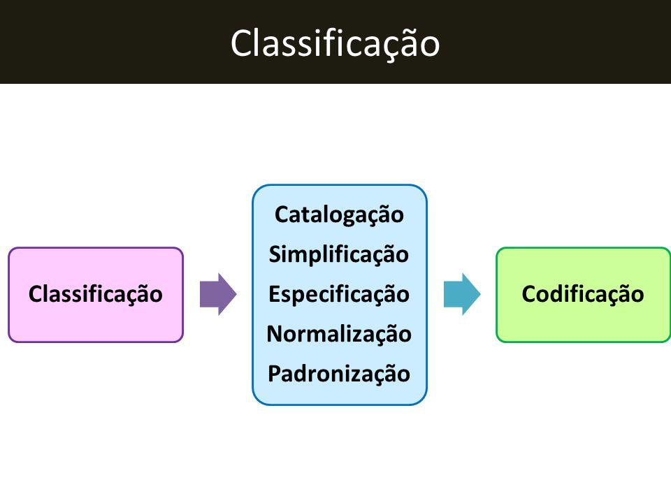 Classificação Catalogação Simplificação Especificação Normalização Padronização Codificação