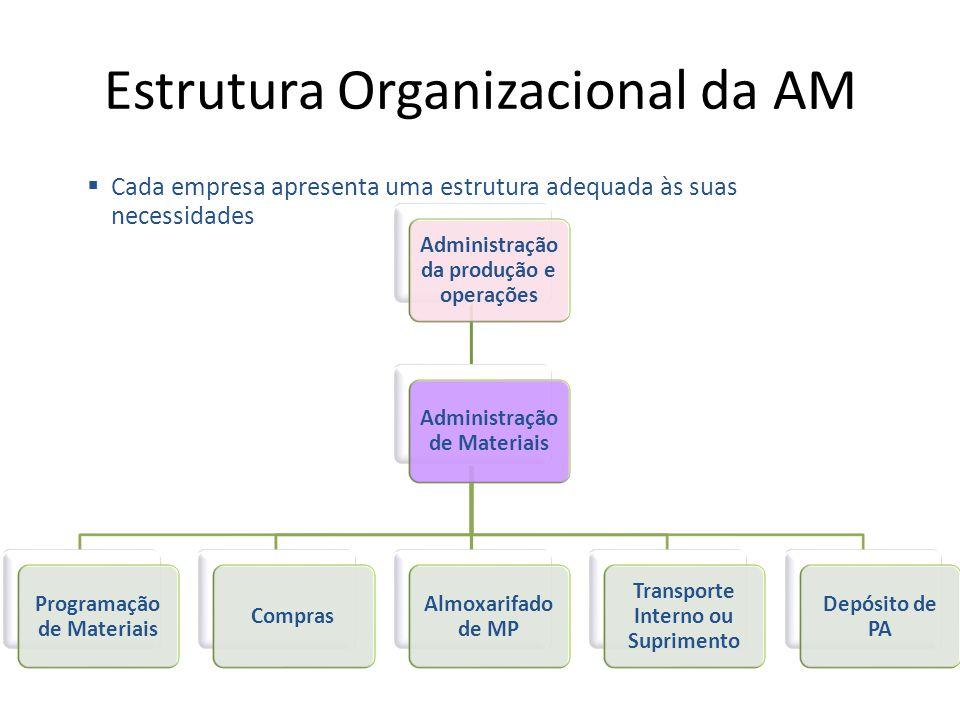 Estrutura Organizacional da AM Administração da produção e operações Administração de Materiais Programação de Materiais Compras Almoxarifado de MP Tr