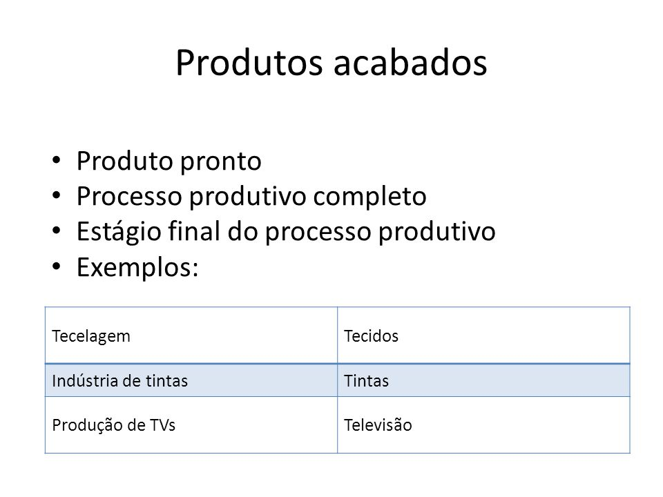 Produtos acabados • Produto pronto • Processo produtivo completo • Estágio final do processo produtivo • Exemplos: TecelagemTecidos Indústria de tinta