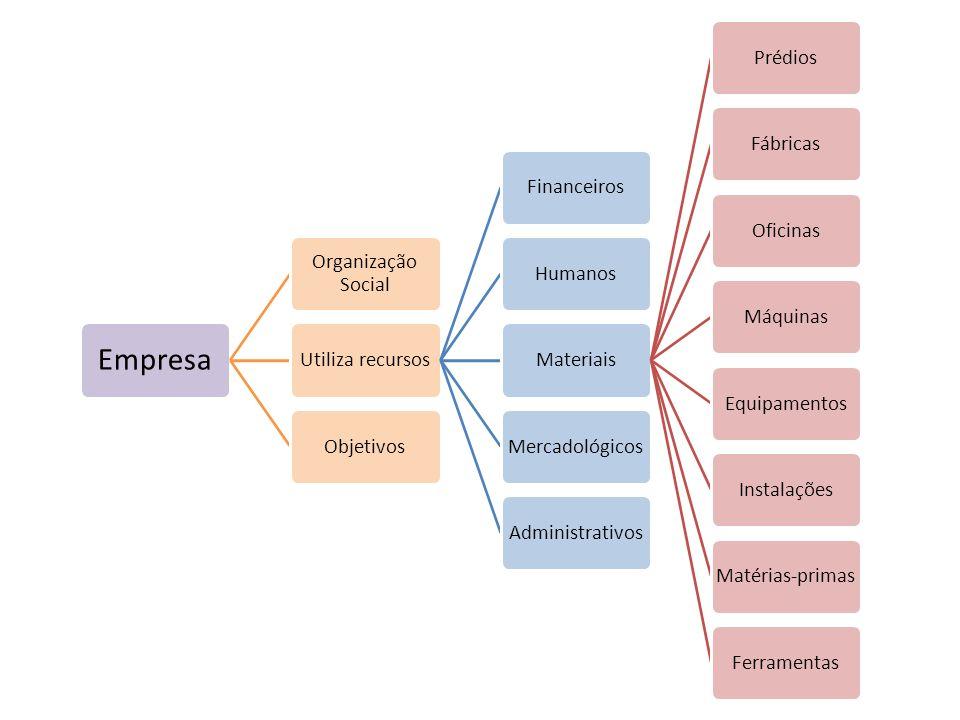 Empresa Organização Social Utiliza recursosFinanceirosHumanosMateriaisPrédiosFábricasOficinasMáquinasEquipamentosInstalaçõesMatérias-primasFerramentas
