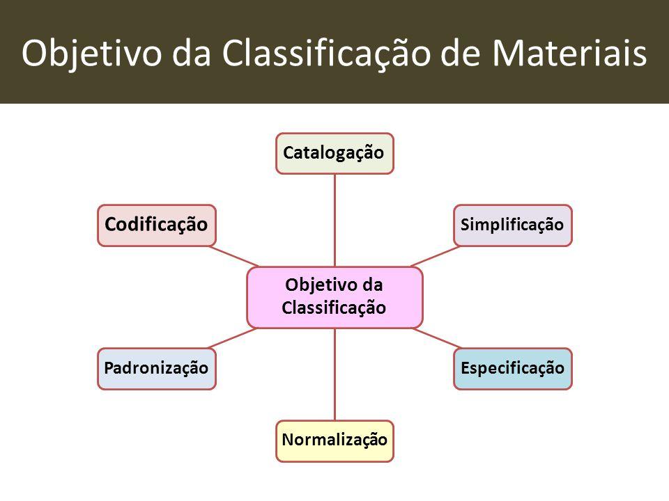 Objetivo da Classificação de Materiais Objetivo da Classificação Catalogação SimplificaçãoEspecificaçãoNormalizaçãoPadronização Codificação