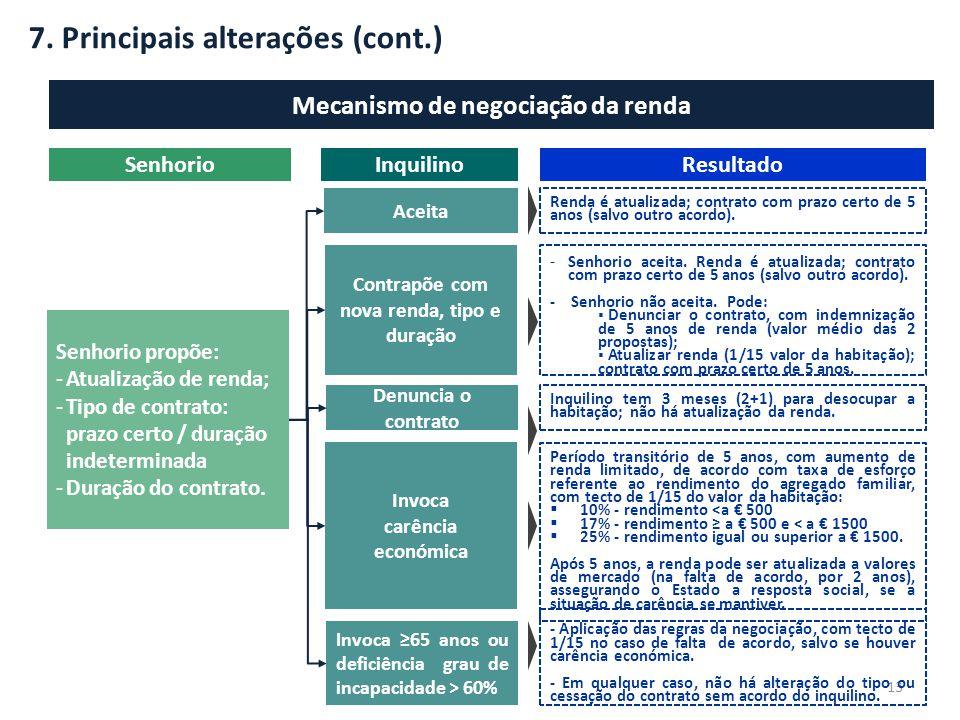 7. Principais alterações (cont.) 13 Mecanismo de negociação da renda Senhorio propõe: -Atualização de renda; -Tipo de contrato: prazo certo / duração