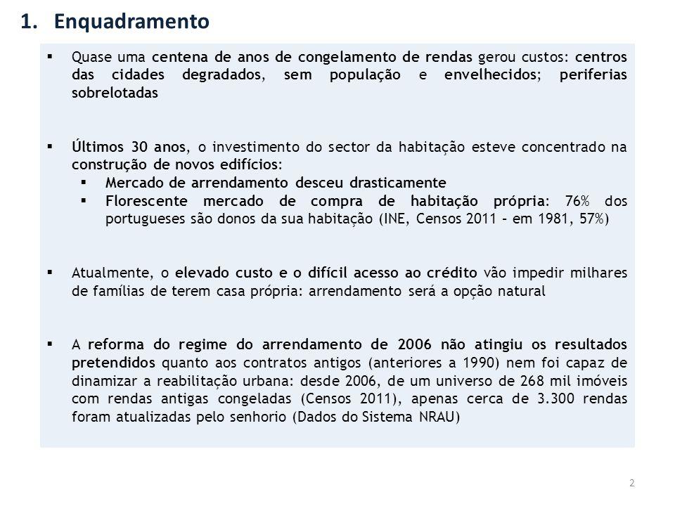 1.Enquadramento 2  Quase uma centena de anos de congelamento de rendas gerou custos: centros das cidades degradados, sem população e envelhecidos; pe