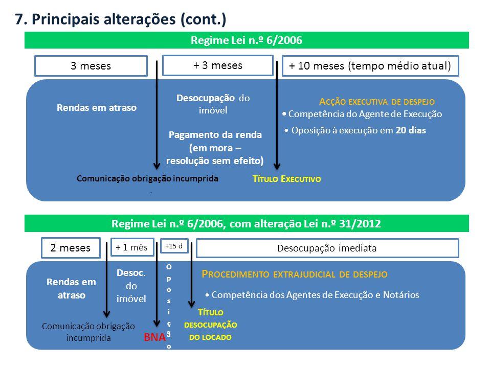 Desocupação do imóvel Rendas em atraso Pagamento da renda (em mora – resolução sem efeito) Comunicação obrigação incumprida.