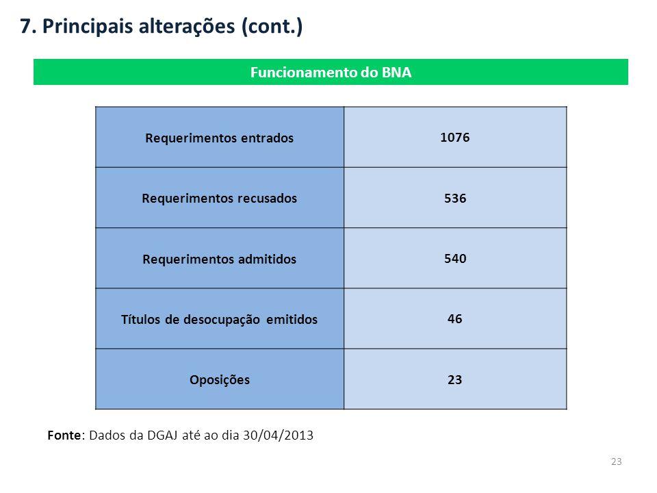 7. Principais alterações (cont.) Funcionamento do BNA 23 Fonte: Dados da DGAJ até ao dia 30/04/2013 Requerimentos entrados 1076 Requerimentos recusado
