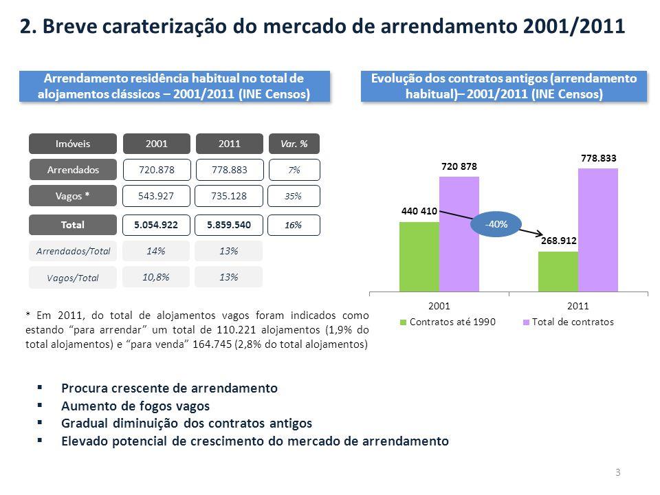 2. Breve caraterização do mercado de arrendamento 2001/2011 20012011 Arrendados Total 720.878778.883 5.054.9225.859.540 Var. % 7% 16% Arrendados/Total