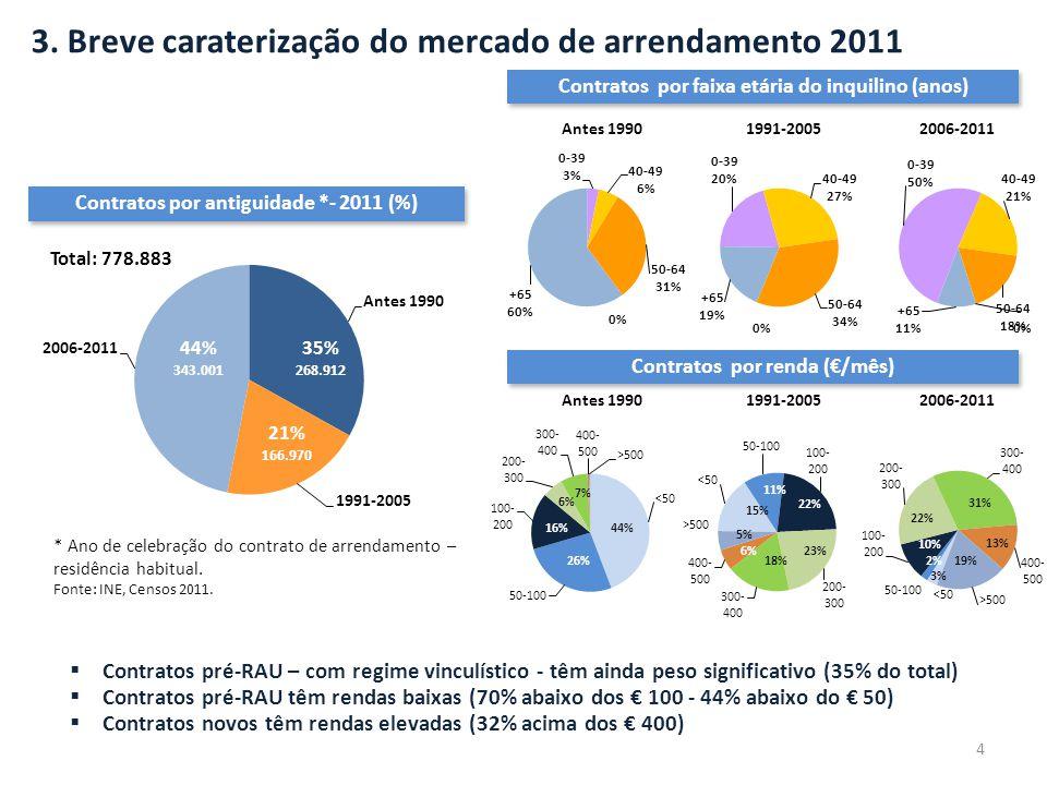 3. Breve caraterização do mercado de arrendamento 2011 Contratos por antiguidade *- 2011 (%) * Ano de celebração do contrato de arrendamento – residên