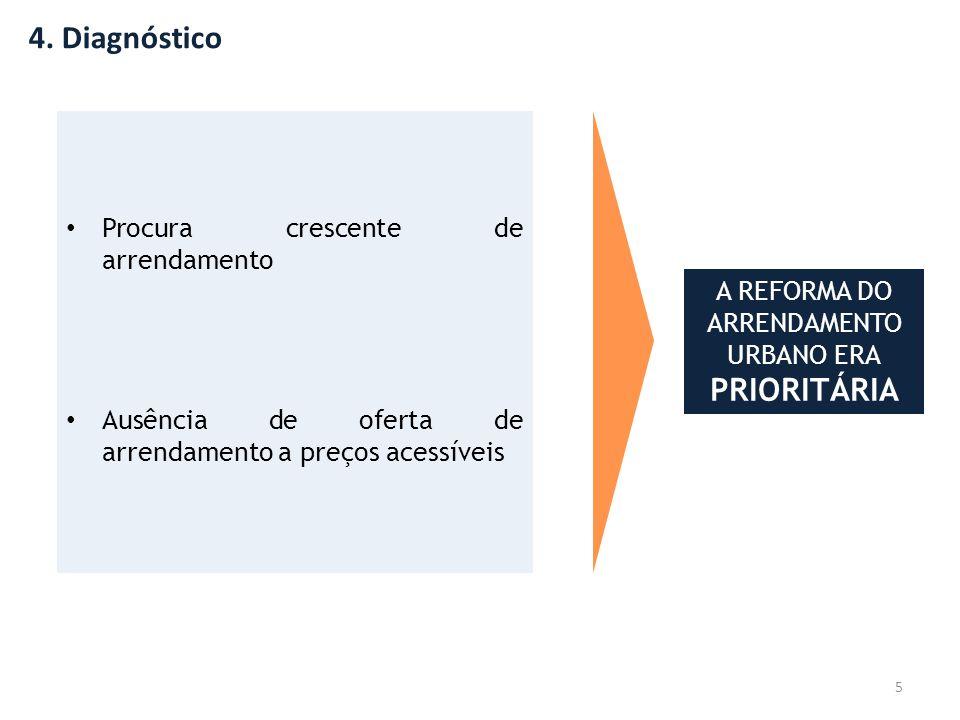 4. Diagnóstico 5 • Procura crescente de arrendamento • Ausência de oferta de arrendamento a preços acessíveis A REFORMA DO ARRENDAMENTO URBANO ERA PRI