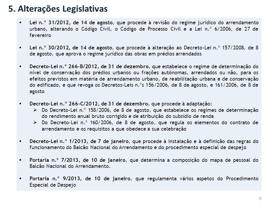 5. Alterações Legislativas 6  Lei n.º 31/2012, de 14 de agosto, que procede à revisão do regime jurídico do arrendamento urbano, alterando o Código C