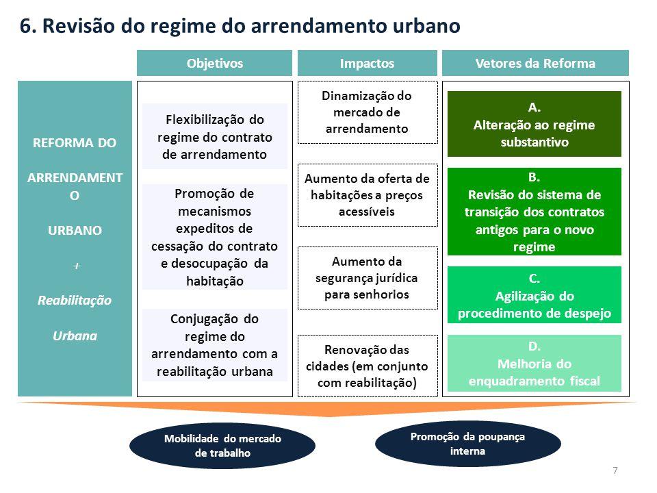 6. Revisão do regime do arrendamento urbano REFORMA DO ARRENDAMENT O URBANO + Reabilitação Urbana Mobilidade do mercado de trabalho Promoção da poupan