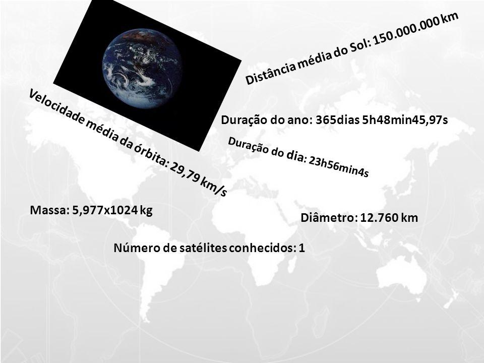Distância média do Sol: 150.000.000 km Velocidade média da órbita: 29,79 km/s Duração do ano: 365dias 5h48min45,97s Duração do dia : 23h56min4s Diâmetro: 12.760 km Massa: 5,977x1024 kg Número de satélites conhecidos: 1
