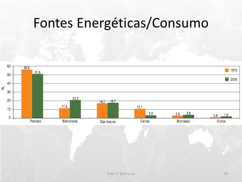 Fontes Energéticas/Consumo Elder P. Beltrame39