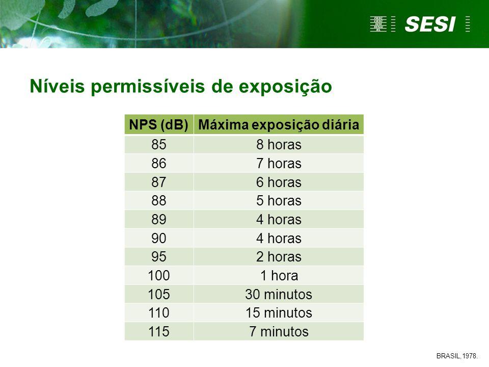 NPS (dB)Máxima exposição diária 858 horas 867 horas 876 horas 885 horas 894 horas 904 horas 952 horas 1001 hora 10530 minutos 11015 minutos 1157 minut
