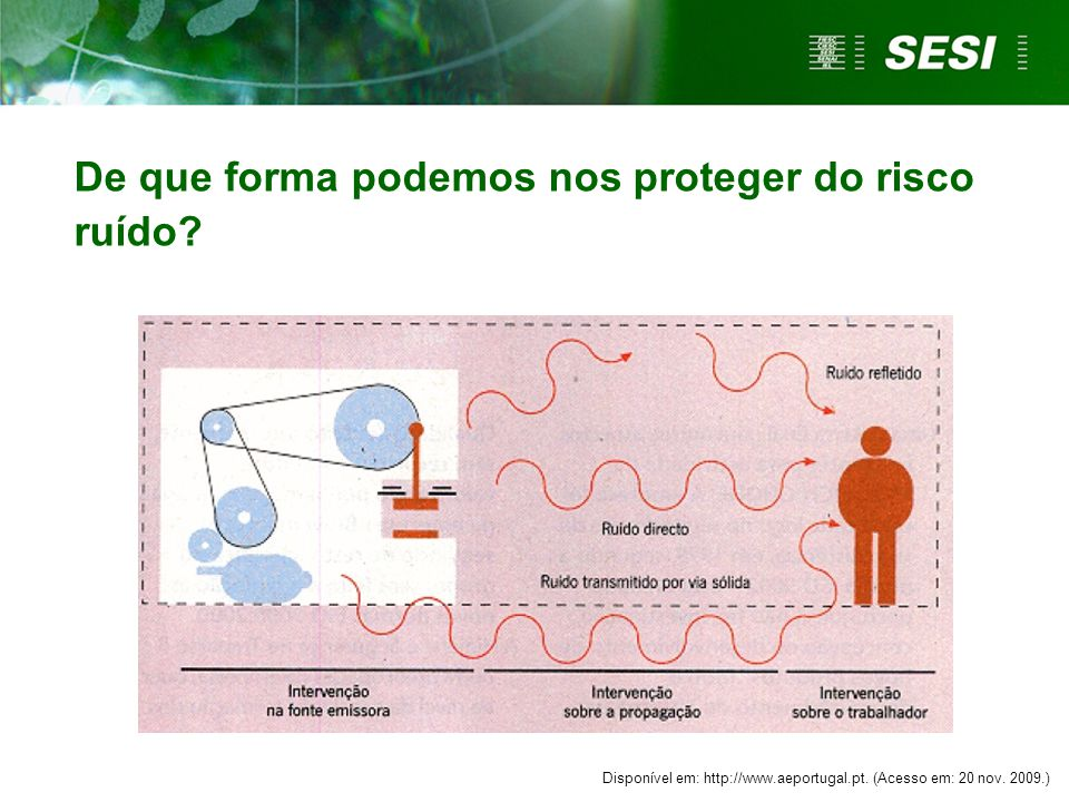 Disponível em: http://www.aeportugal.pt. (Acesso em: 20 nov. 2009.) De que forma podemos nos proteger do risco ruído?
