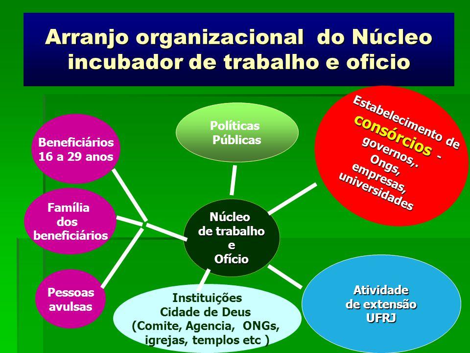 Arranjo organizacional do Núcleo incubador de trabalho e oficio Beneficiários 16 a 29 anos Instituições Cidade de Deus (Comite, Agencia, ONGs, igrejas