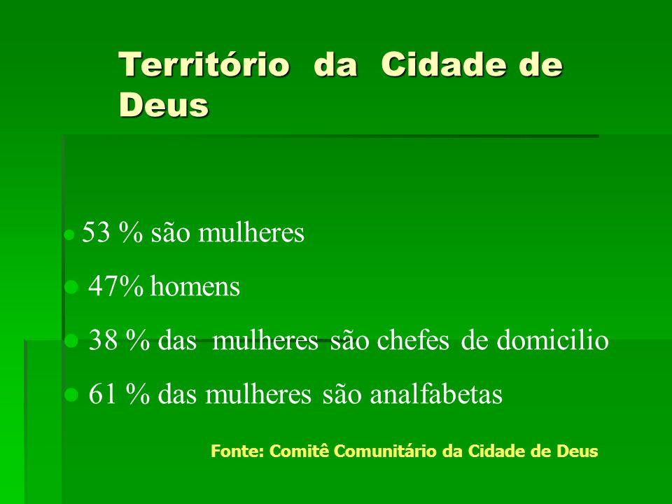 Território da Cidade de Deus  53 % são mulheres  47% homens  38 % das mulheres são chefes de domicilio  61 % das mulheres são analfabetas Fonte: C