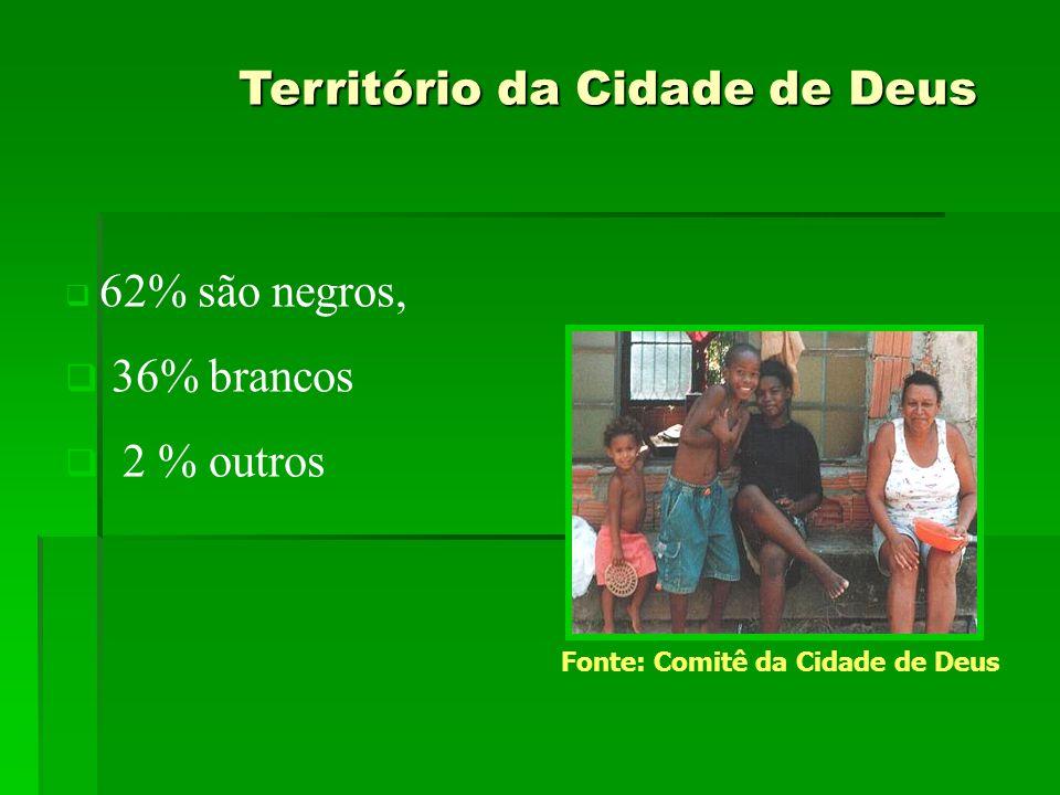 Território da Cidade de Deus Território da Cidade de Deus  62% são negros,  36% brancos  2 % outros Fonte: Comitê da Cidade de Deus