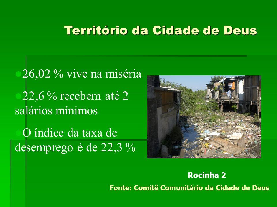 Território da Cidade de Deus Território da Cidade de Deus  26,02 % vive na miséria  22,6 % recebem até 2 salários mínimos  O índice da taxa de dese
