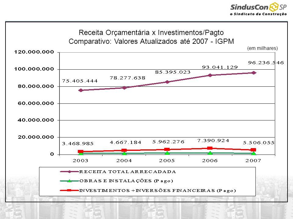 Receita Orçamentária x Investimentos/Pagto Comparativo: Valores Atualizados até 2007 - IGPM (em milhares)