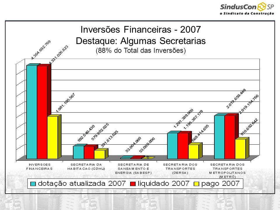 Inversões Financeiras - 2007 Destaque: Algumas Secretarias (88% do Total das Inversões)