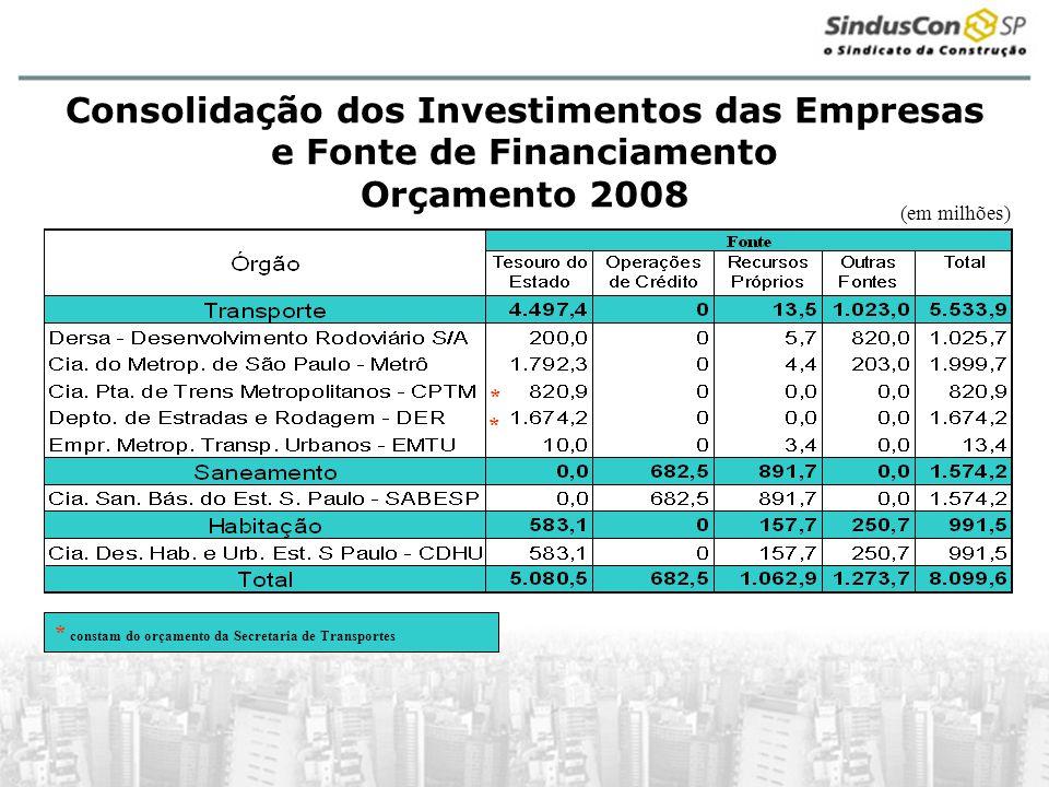 * constam do orçamento da Secretaria de Transportes (em milhões) Consolidação dos Investimentos das Empresas e Fonte de Financiamento Orçamento 2008 * *