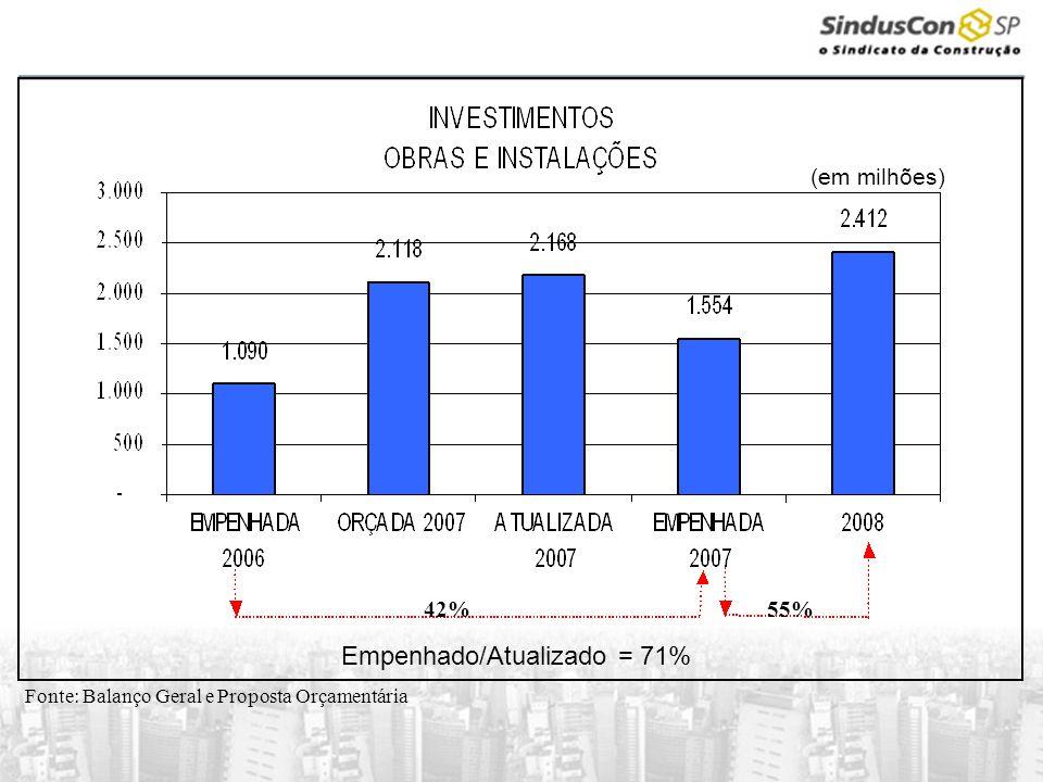 Fonte: Balanço Geral e Proposta Orçamentária 55%42% Empenhado/Atualizado = 71%