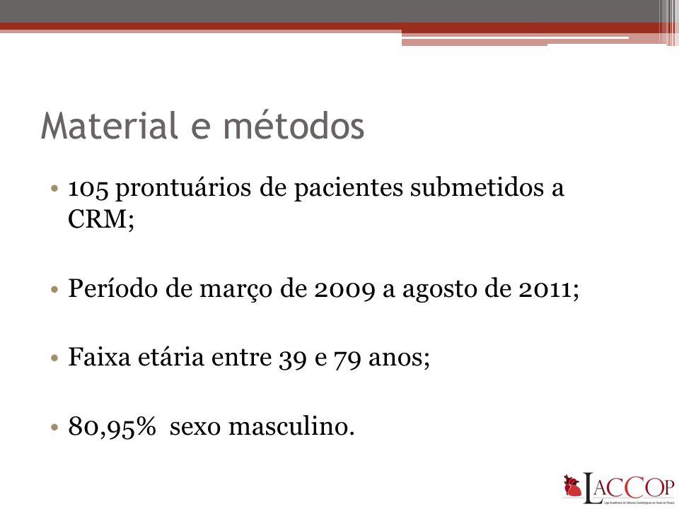 Material e métodos •105 prontuários de pacientes submetidos a CRM; •Período de março de 2009 a agosto de 2011; •Faixa etária entre 39 e 79 anos; •80,95% sexo masculino.
