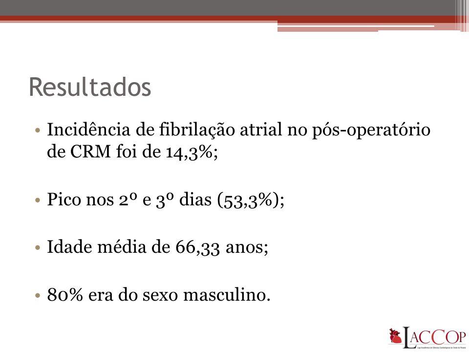Resultados •Incidência de fibrilação atrial no pós-operatório de CRM foi de 14,3%; •Pico nos 2º e 3º dias (53,3%); •Idade média de 66,33 anos; •80% era do sexo masculino.