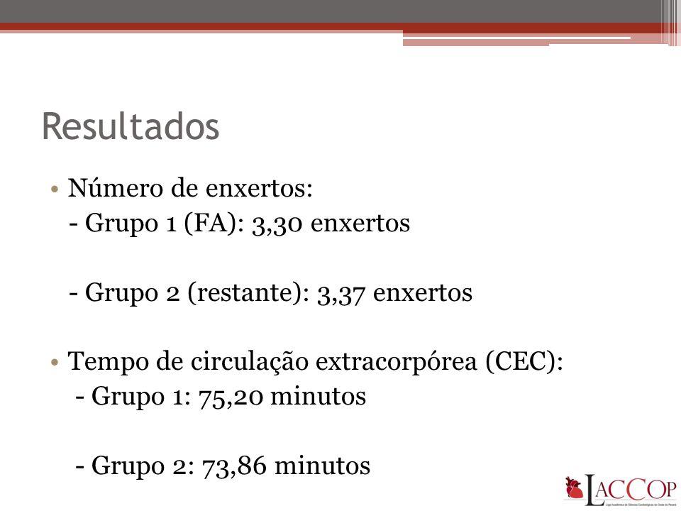 Resultados •Número de enxertos: - Grupo 1 (FA): 3,30 enxertos - Grupo 2 (restante): 3,37 enxertos •Tempo de circulação extracorpórea (CEC): - Grupo 1: 75,20 minutos - Grupo 2: 73,86 minutos