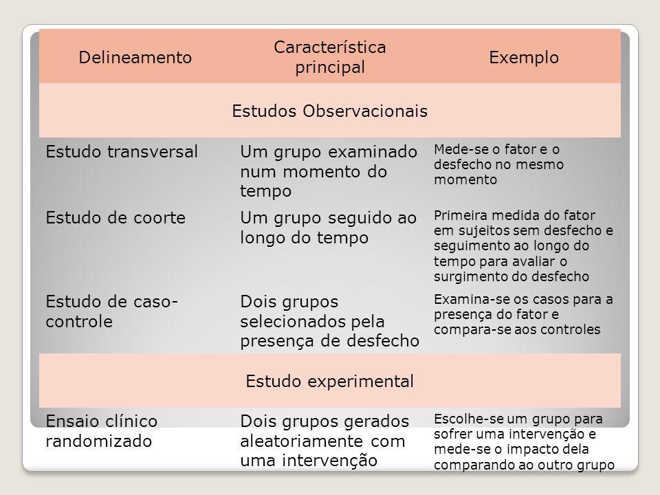 Delineamento Característica principal Exemplo Estudos Observacionais Estudo transversalUm grupo examinado num momento do tempo Mede-se o fator e o des