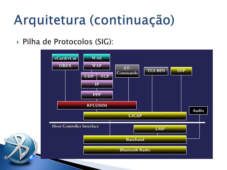  Pilha de Protocolos (SIG):