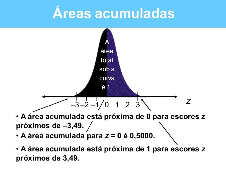 Áreas acumuladas • A área acumulada está próxima de 1 para escores z próximos de 3,49. 0123–1–2–3 z A área total sob a curva é 1. • A área acumulada e