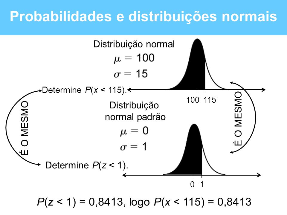 0 1 Probabilidades e distribuições normais Determine P(z < 1). 115100 Distribuição normal padrão Determine P(x < 115). Distribuição normal P(z < 1) =