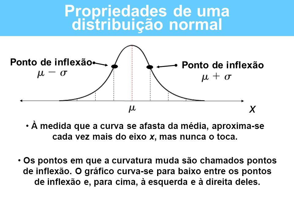• À medida que a curva se afasta da média, aproxima-se cada vez mais do eixo x, mas nunca o toca. • Os pontos em que a curvatura muda são chamados pon