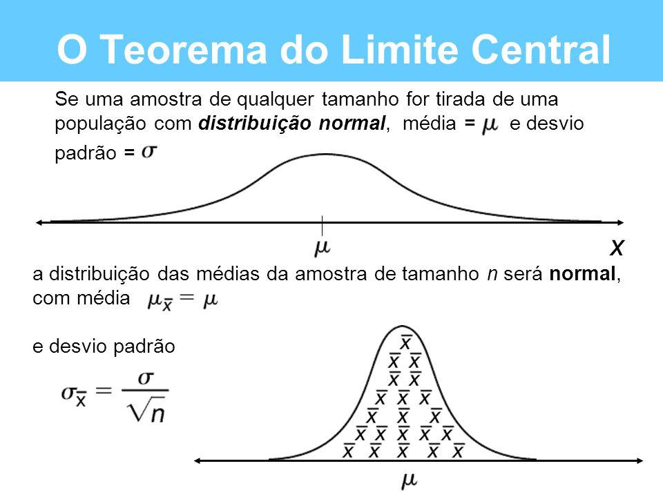 a distribuição das médias da amostra de tamanho n será normal, com média e desvio padrão O Teorema do Limite Central x Se uma amostra de qualquer tama