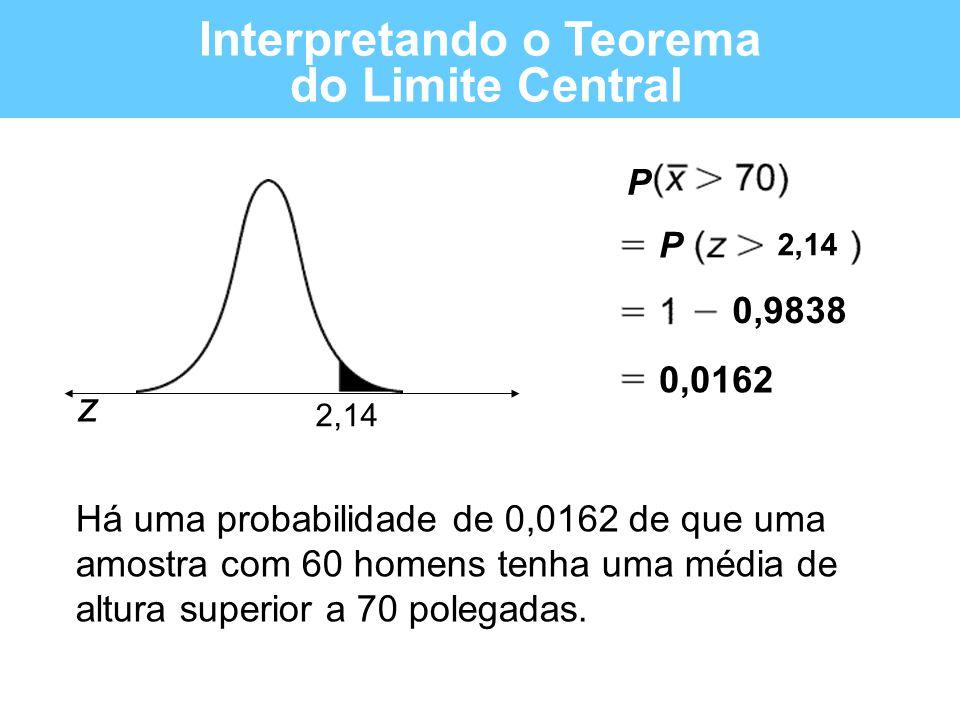 z Há uma probabilidade de 0,0162 de que uma amostra com 60 homens tenha uma média de altura superior a 70 polegadas. Interpretando o Teorema do Limite