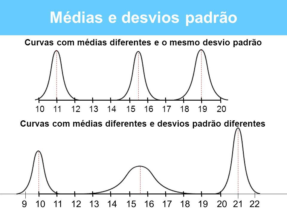 Médias e desvios padrão 201215181011131416171921229 1215181011131416171920 Curvas com médias diferentes e desvios padrão diferentes Curvas com médias