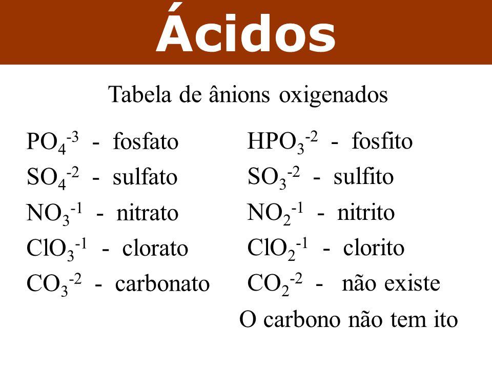 PO 4 -3 - fosfato SO 4 -2 - sulfato NO 3 -1 - nitrato ClO 3 -1 - clorato CO 3 -2 - carbonato HPO 3 -2 - fosfito SO 3 -2 - sulfito NO 2 -1 - nitrito ClO 2 -1 - clorito CO 2 -2 - não existe Ácidos Tabela de ânions oxigenados O carbono não tem ito