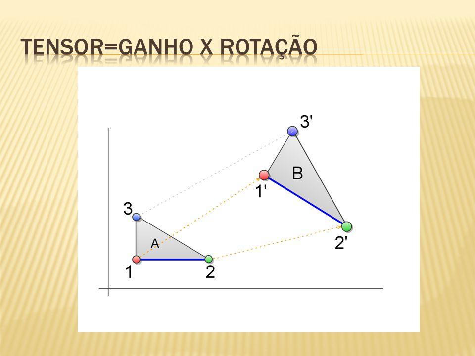 No caso 2D (mais didático), a matriz de rotação é • E o tensor característico do material pode ser o tensor de relutividade • Os termos da matriz são obtidos com o modelo de histerese.