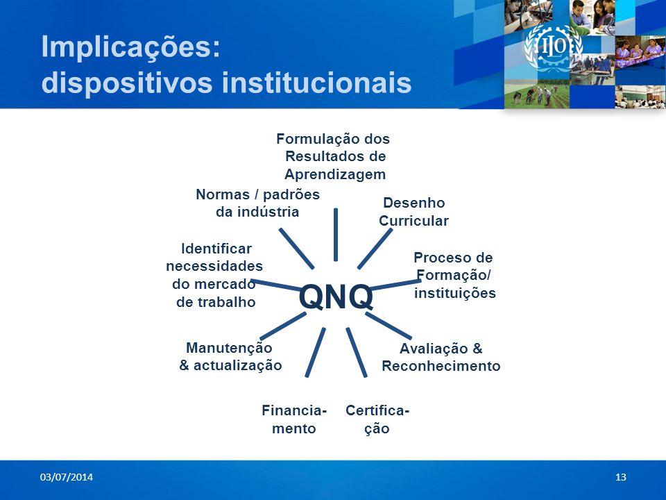 Implicações: dispositivos institucionais 03/07/201413 QNQ Formulação dos Resultados de AprendizagemDesenho Curricular Proceso de Formação/ instituiçõe