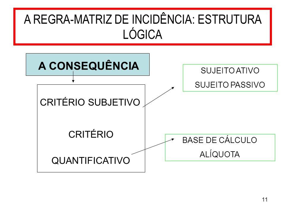 11 A REGRA-MATRIZ DE INCIDÊNCIA: ESTRUTURA LÓGICA A CONSEQUÊNCIA CRITÉRIO SUBJETIVO CRITÉRIO QUANTIFICATIVO SUJEITO ATIVO SUJEITO PASSIVO BASE DE CÁLC