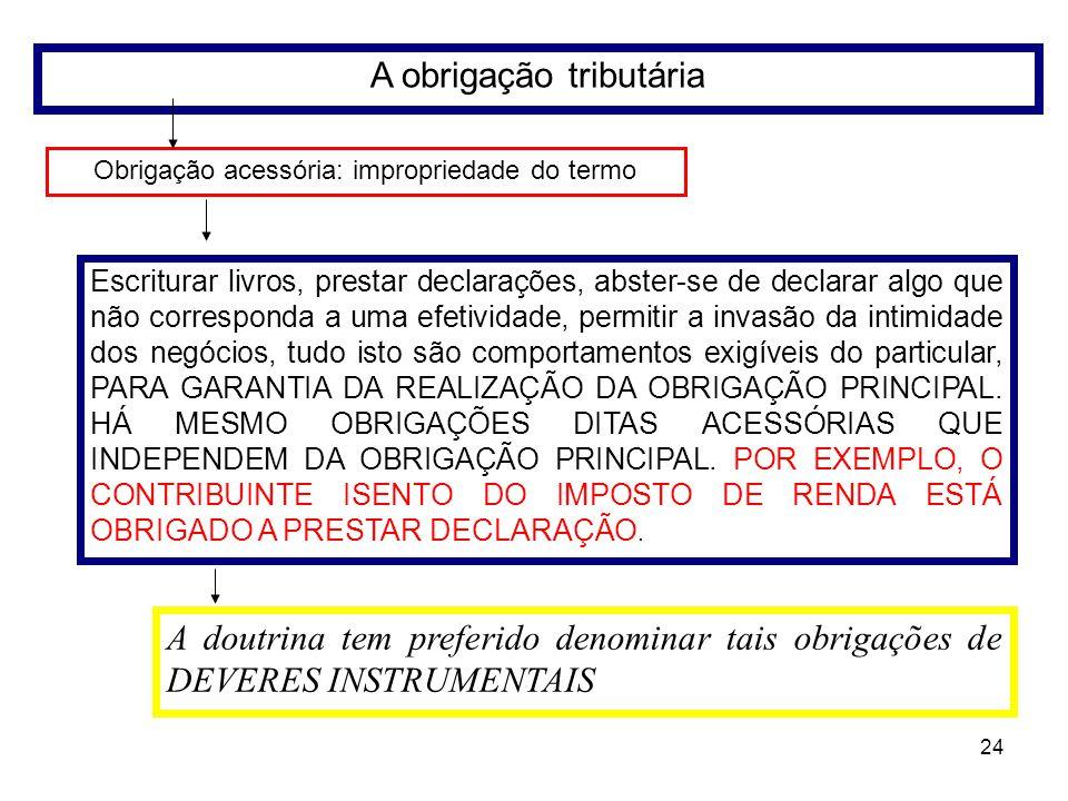 24 A obrigação tributária Obrigação acessória: impropriedade do termo Escriturar livros, prestar declarações, abster-se de declarar algo que não corre