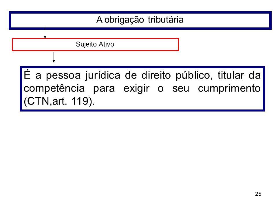 25 A obrigação tributária Sujeito Ativo É a pessoa jurídica de direito público, titular da competência para exigir o seu cumprimento (CTN,art. 119).