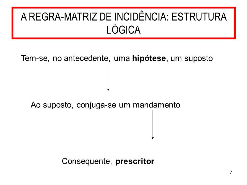 7 A REGRA-MATRIZ DE INCIDÊNCIA: ESTRUTURA LÓGICA Tem-se, no antecedente, uma hipótese, um suposto Ao suposto, conjuga-se um mandamento Consequente, pr