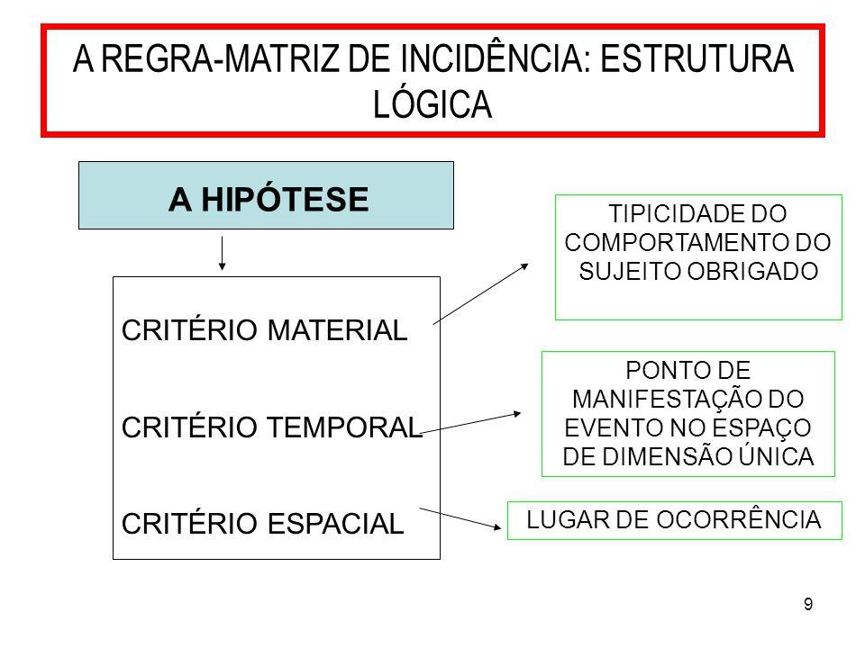 9 A REGRA-MATRIZ DE INCIDÊNCIA: ESTRUTURA LÓGICA A HIPÓTESE CRITÉRIO MATERIAL CRITÉRIO TEMPORAL CRITÉRIO ESPACIAL TIPICIDADE DO COMPORTAMENTO DO SUJEI