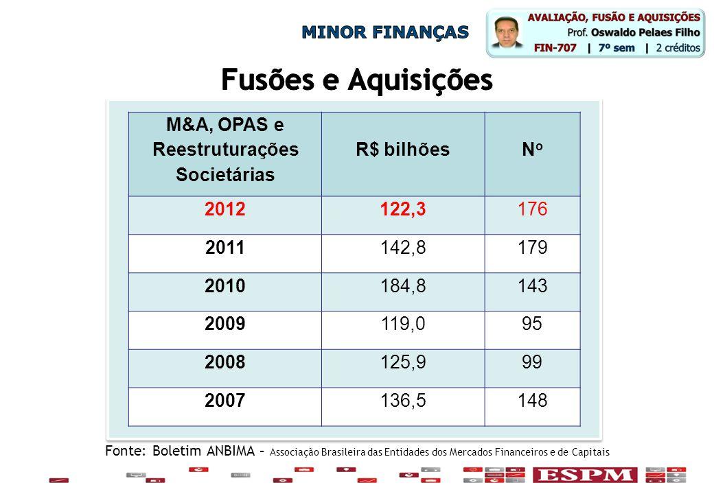 Fonte: Boletim ANBIMA – Associação Brasileira das Entidades dos Mercados Financeiros e de Capitais M&A, OPAS e Reestruturações Societárias R$ bilhõesN