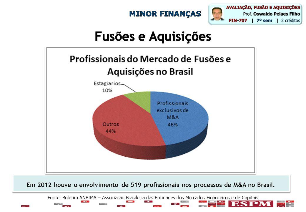 Fonte: Boletim ANBIMA – Associação Brasileira das Entidades dos Mercados Financeiros e de Capitais Em 2012 houve o envolvimento de 519 profissionais n