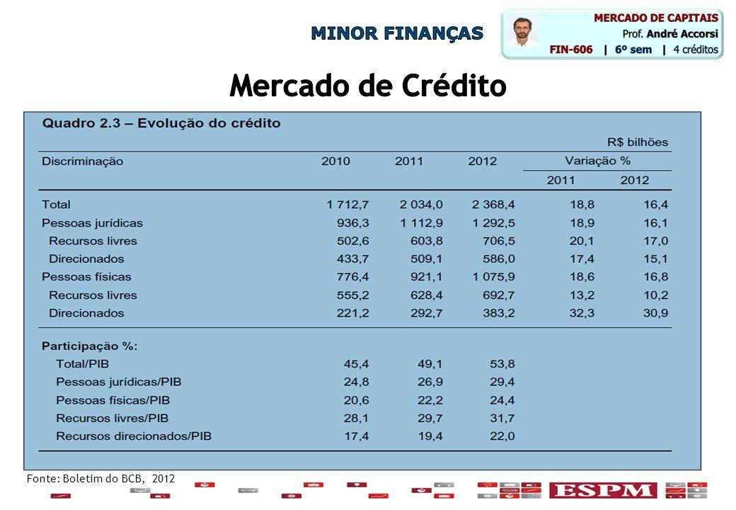 Fonte: Boletim ANBIMA – Associação Brasileira das Entidades dos Mercados Financeiros e de Capitais M&A, OPAS e Reestruturações Societárias R$ bilhõesNoNo 2012122,3176 2011142,8179 2010184,8143 2009119,095 2008125,999 2007136,5148
