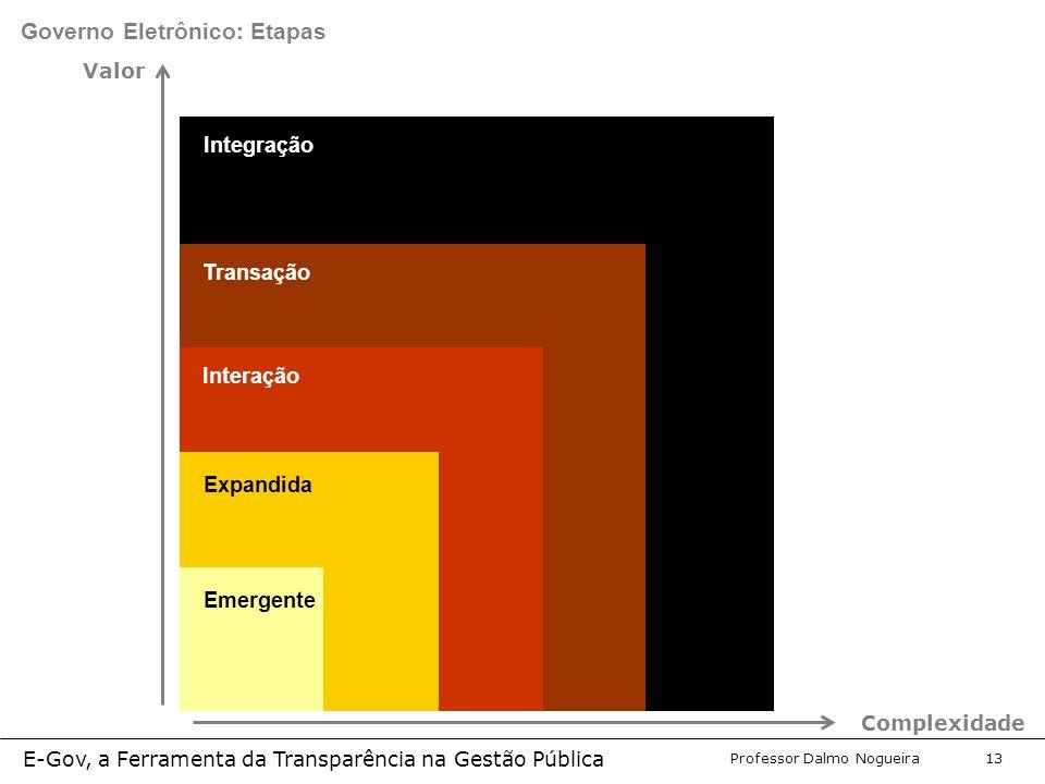 Programa de Desenvolvimento Gerencial Professor Dalmo Nogueira E-Gov, a Ferramenta da Transparência na Gestão Pública 13 Integração Transação Interação Expandida Governo Eletrônico: Etapas Valor Complexidade Emergente